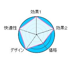 チョッパーレーダーチャート