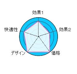 X50レーダーチャート