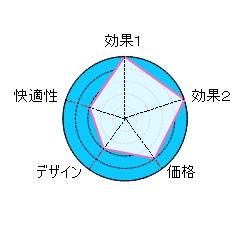 磁気チタンS2チャート改